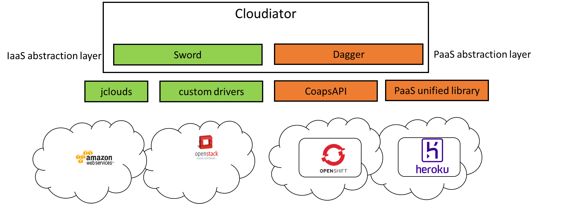 PaaS Orchestration and Adaptation - Common Understanding Wiki
