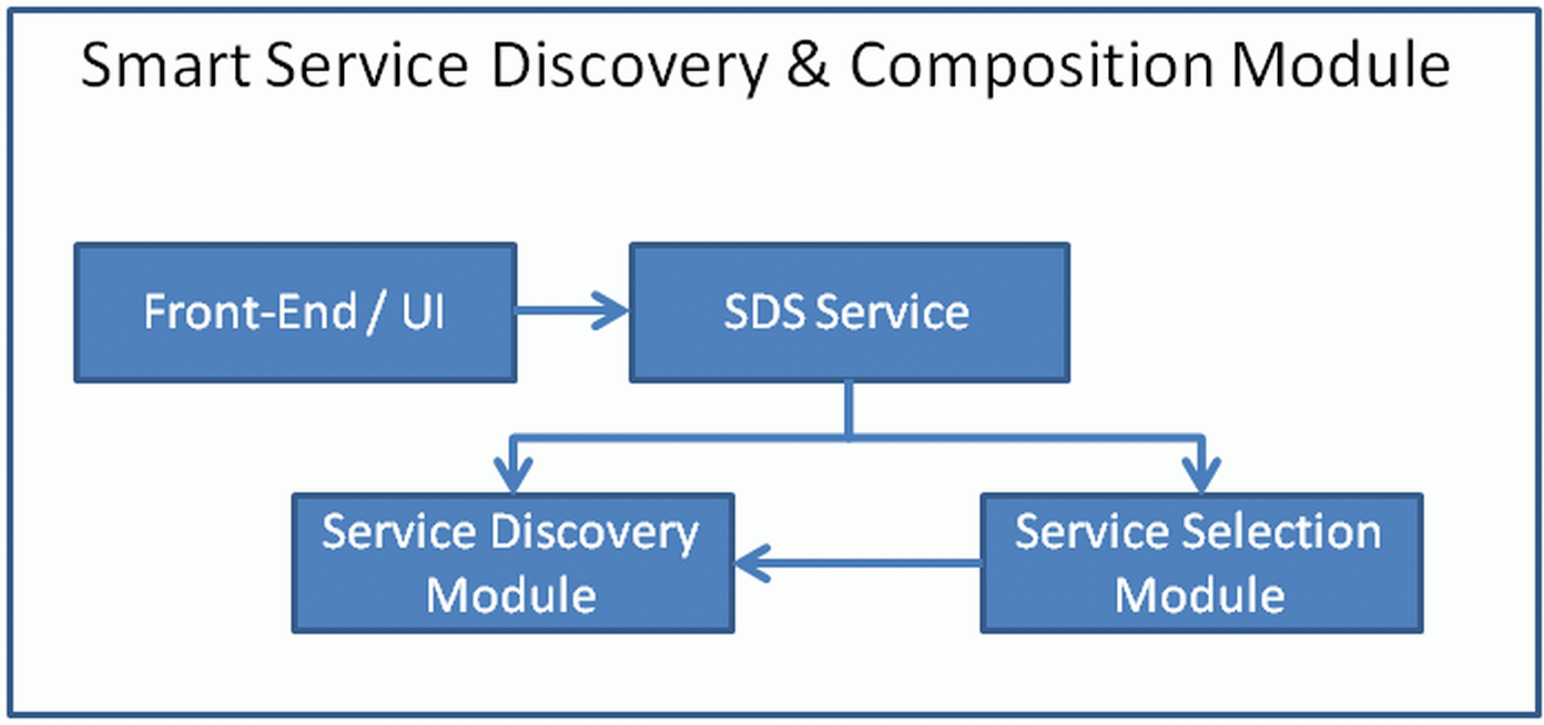 Smart service discovery and composition blueprint common as service discovery is a prerequisite for service based workflow concretisation this module is actually able to invoke the service discovery module in malvernweather Gallery