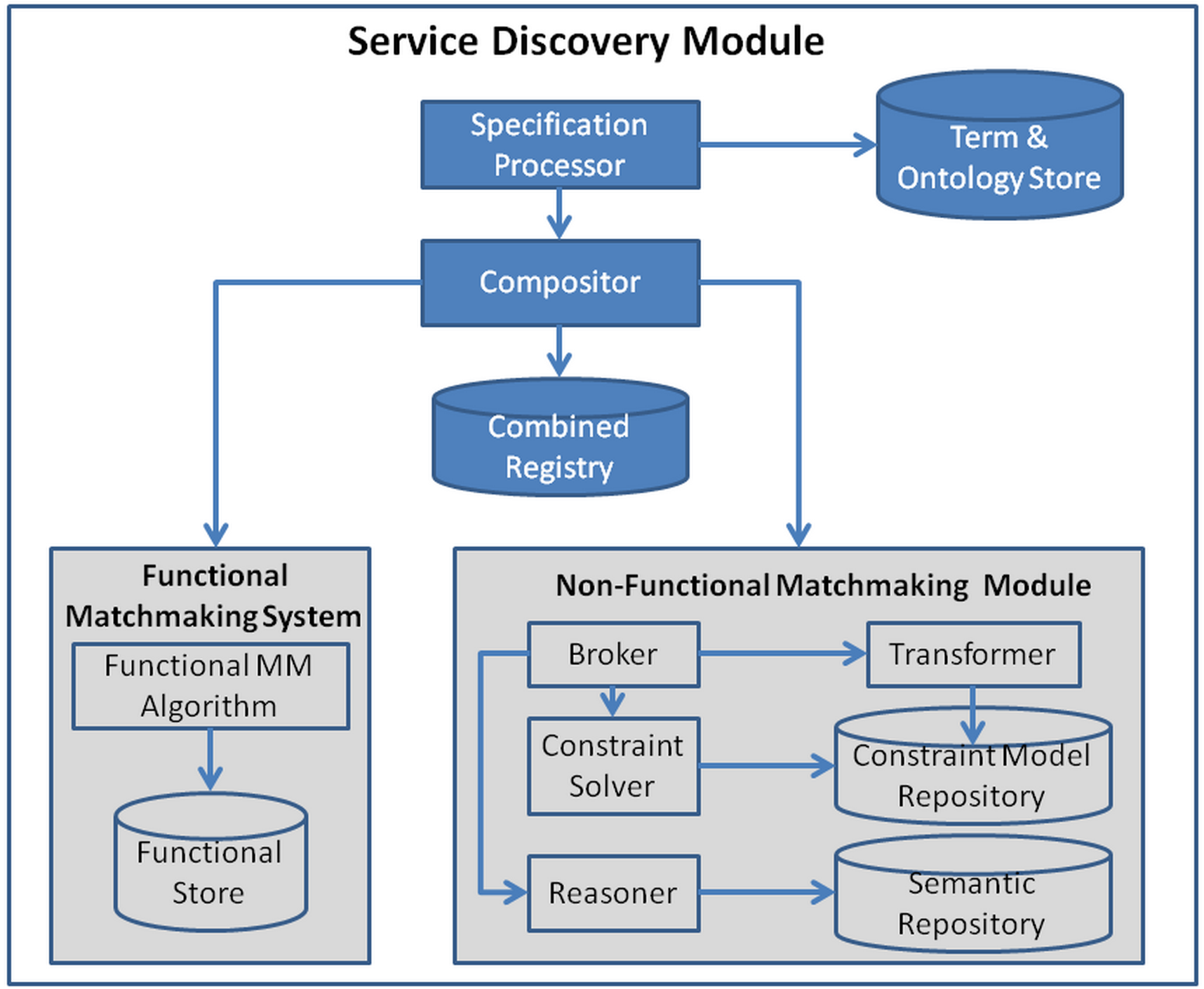 Smart service discovery and composition blueprint common in case of service matchmaking the compositor realises the service discoverys composition logic by being able to execute different orchestration malvernweather Image collections